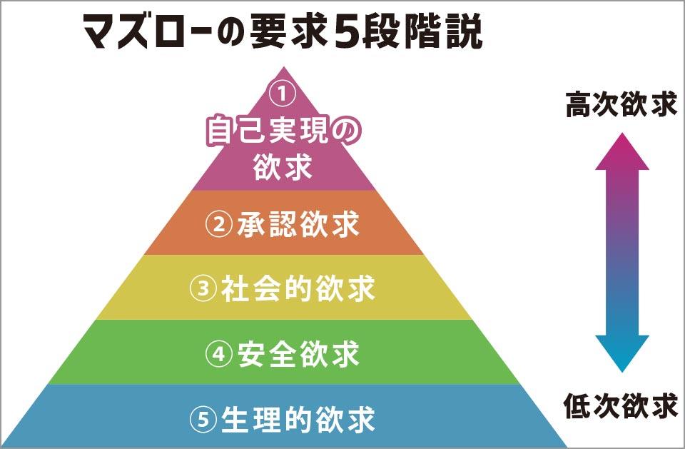 マズローの要求5段階説
